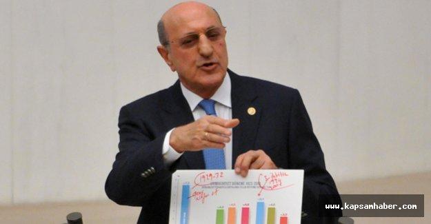 CHP'li Keseci; Türkiye En Kırılgan Üç Ülke Arasında Yer Alıyor