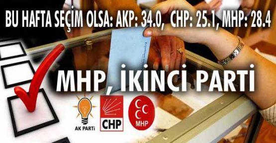 MHP ikinci parti