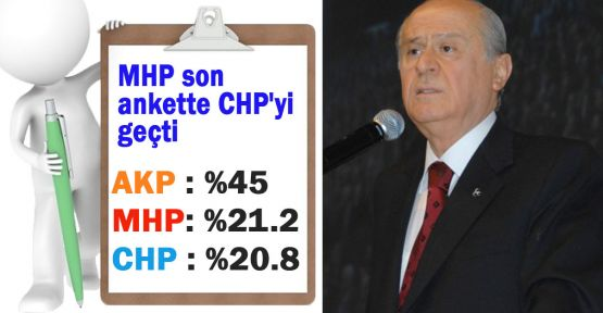 MHP Liderinin Açıkladığı Anket