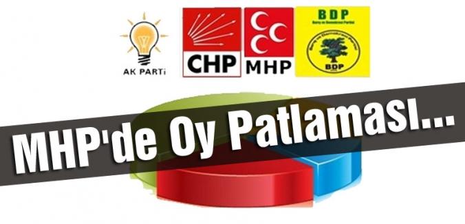 MHP'de Oy Patlaması...