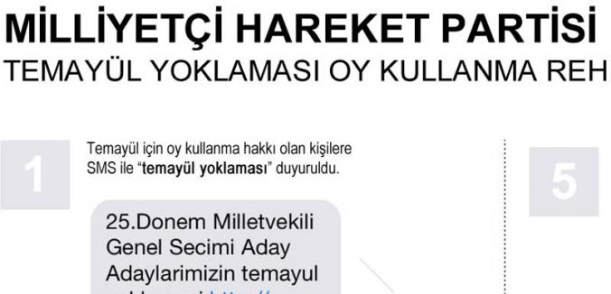 MHP'nin Temayül yoklaması ne zaman bitiyor.