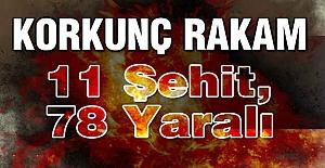 Korkunç Rakam: 11 Şehit, 78 Yaralı