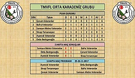 TMVFL ORTA KARADENİZ LİGİ 3. HAFTA MAÇLARI HAFTA SONU OYNANACAK