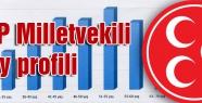 MHP Milletvekili aday profili