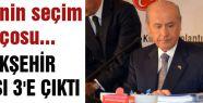 MHP'nin seçim Bilançosu...