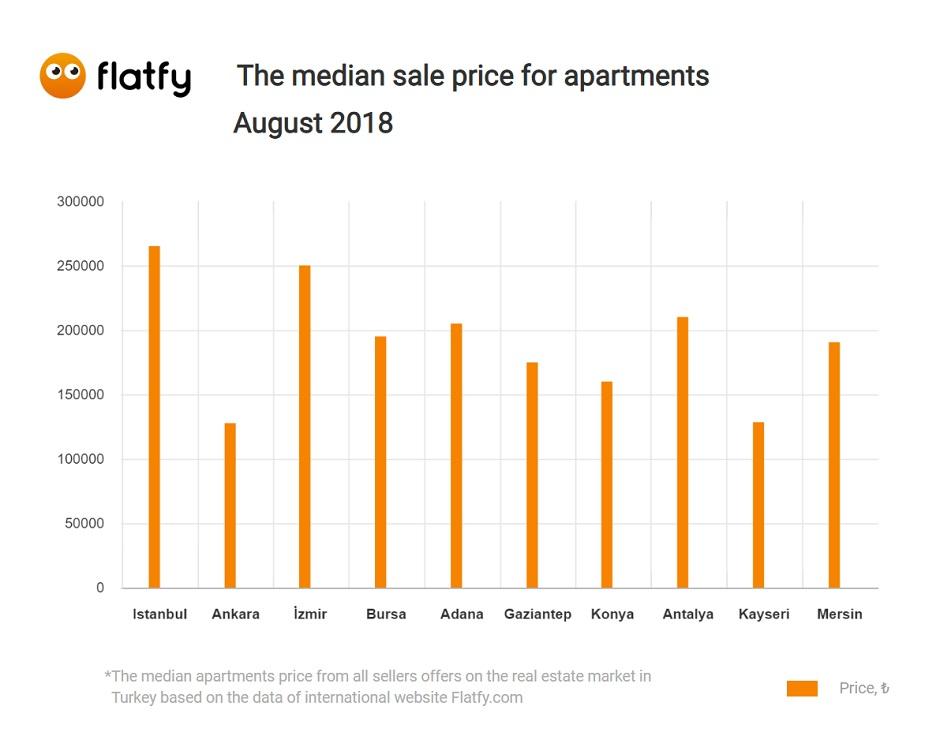 temmuz ayı ev fiyatları ne durumda