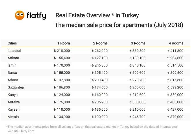şehirlere göre temmuz ayı ev fiyatları