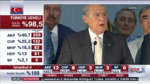 Devlet Bahçeli Seçim Sonuçları Açıklaması